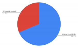 Kiadó ingatlanok esetében a tulajdonosi és ingatlanos hirdetések aránya